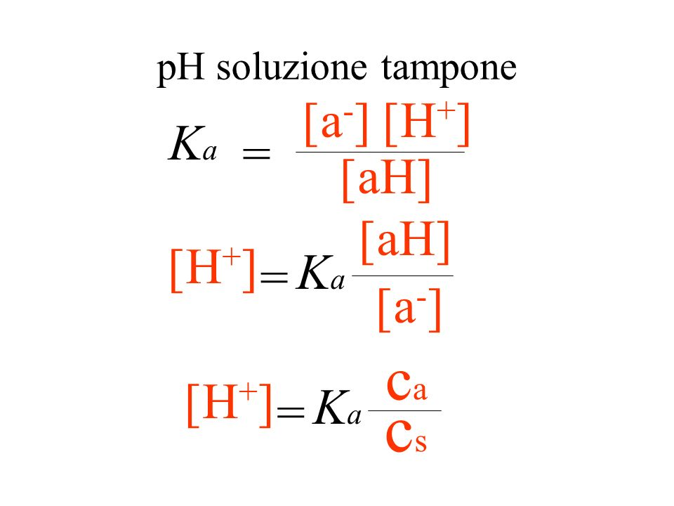 cs ca Ka = [aH] [H+] Ka = [a-] [H+] Ka = pH soluzione tampone